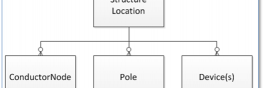 ArcFM Pole-Conductor Relationships