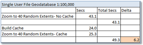 ArcMap Feature Caching