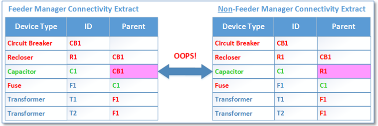 Figure 2: Interface Validation Example