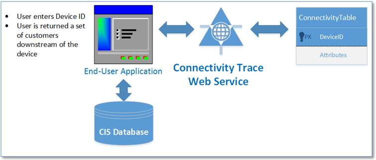 Figure 3: Connectivity Trace Service