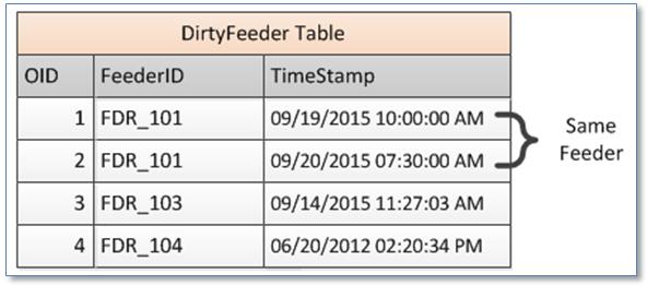 ArcFM Dirty Feeder