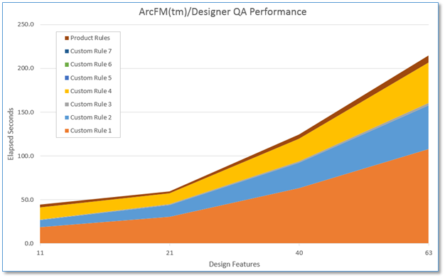 ArcFM Designer QA Performance