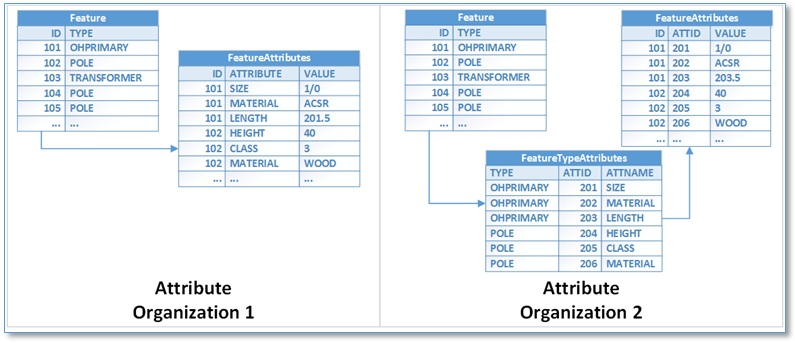 ArcFM Data Migration
